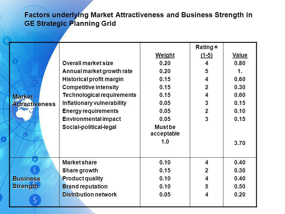 Factors underlying Market Attractiveness and Business Strength in GE Strategic Planning Grid