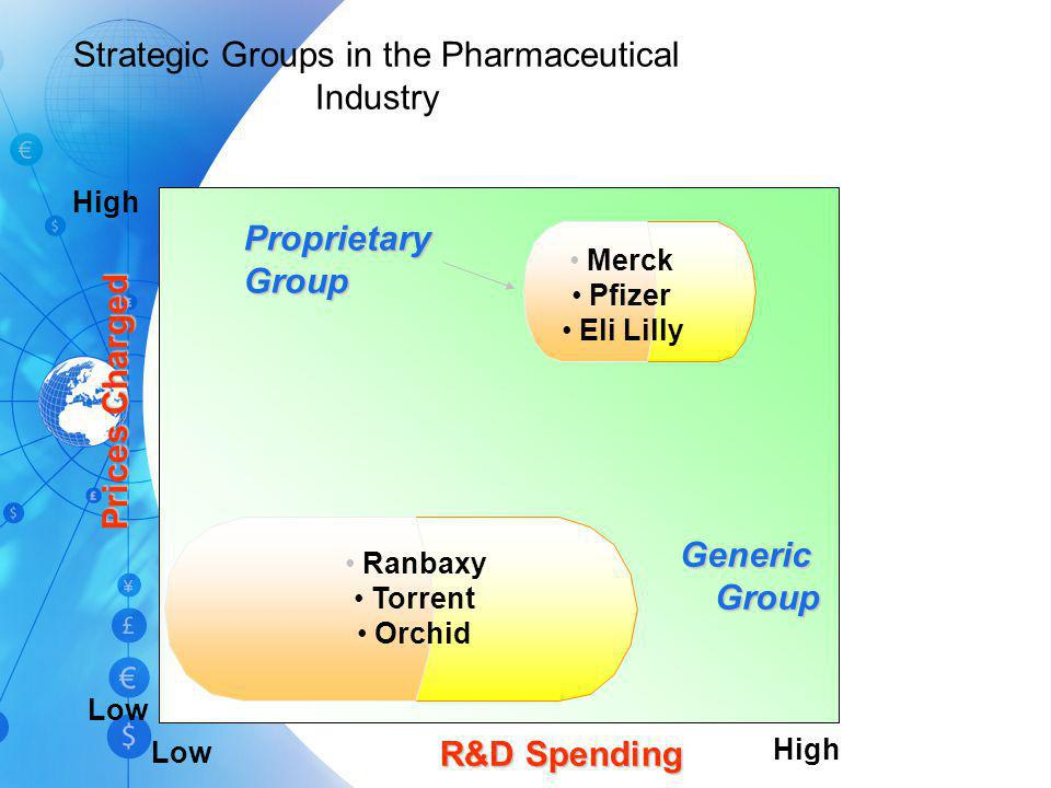 Strategic Groups in the Pharmaceutical Industry