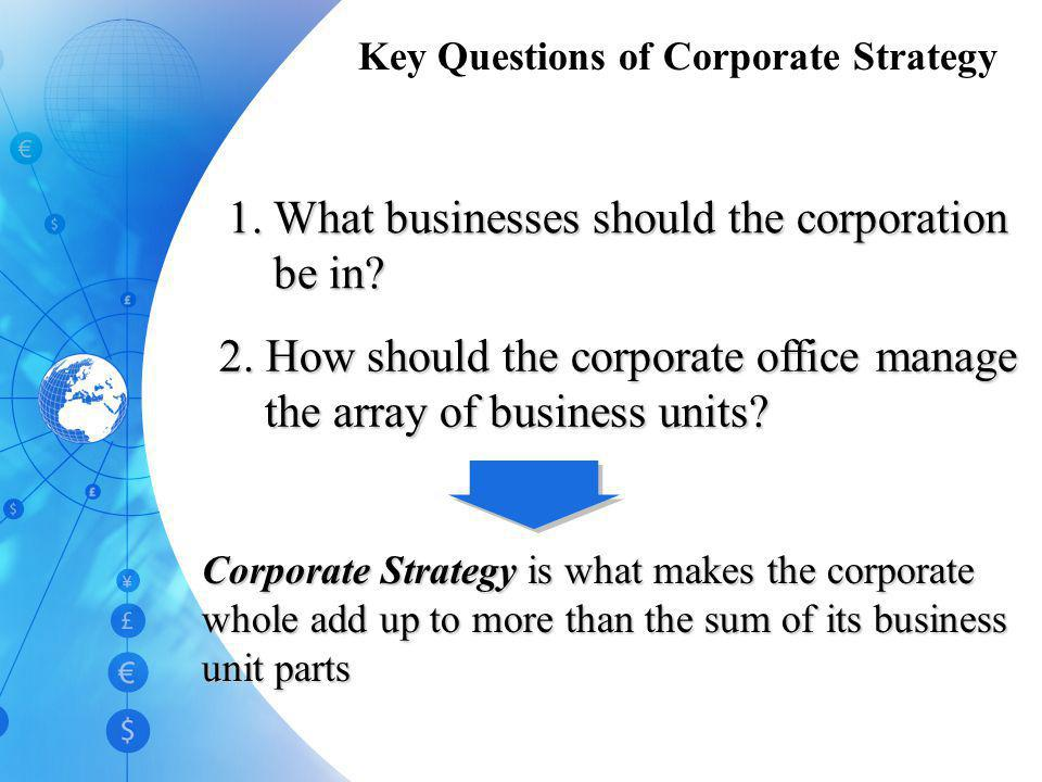 Key Questions of Corporate Strategy