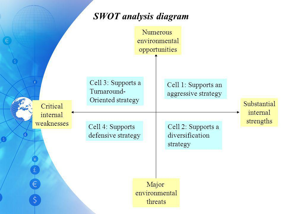 SWOT analysis diagram Substantial internal strengths Major