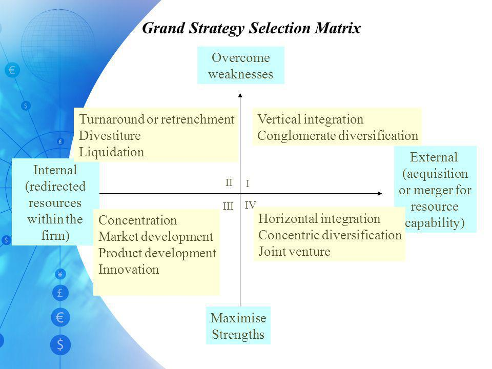 Grand Strategy Selection Matrix