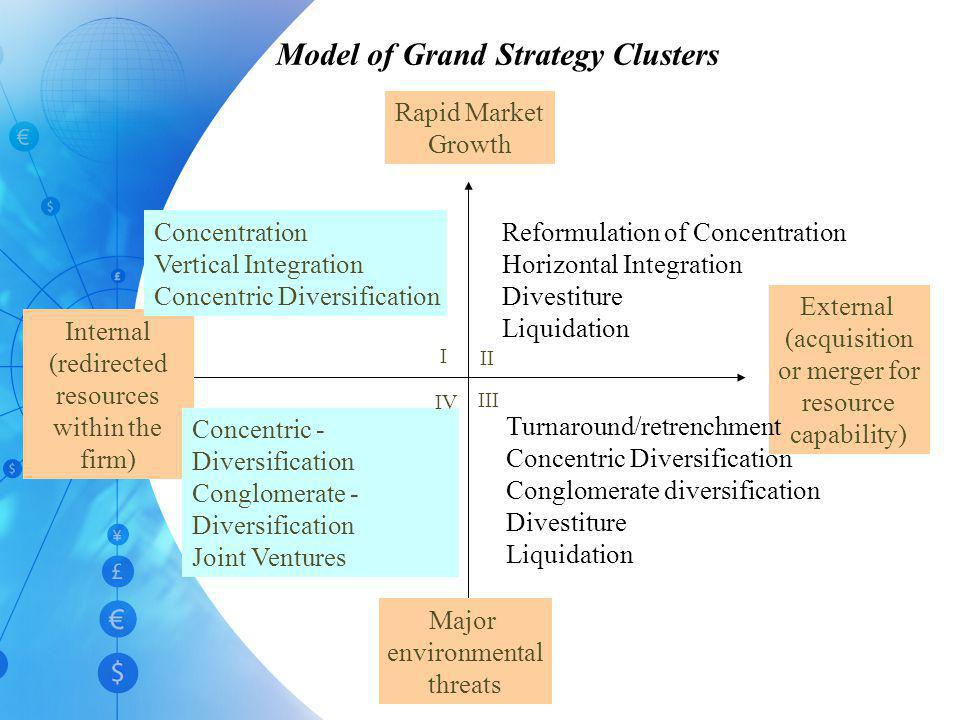 Model of Grand Strategy Clusters