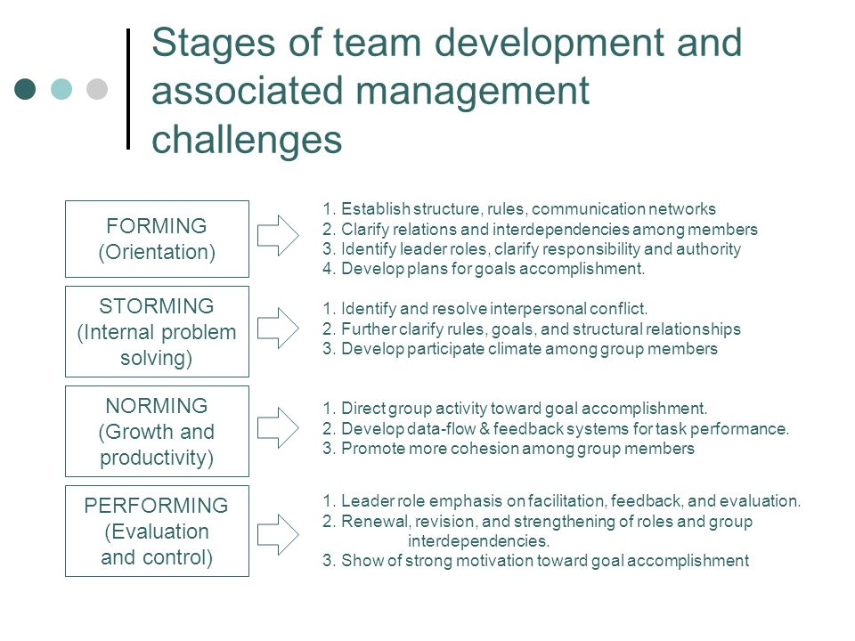 Stages of team development and associated management challenges