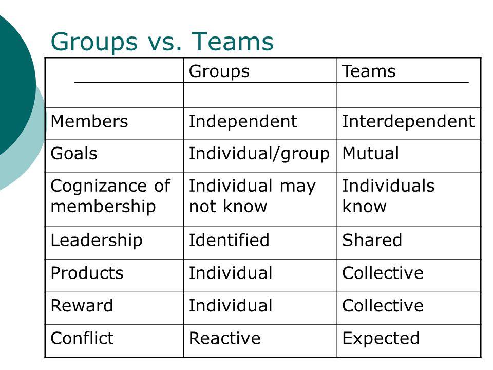 Groups vs. Teams Groups Teams Members Independent Interdependent Goals