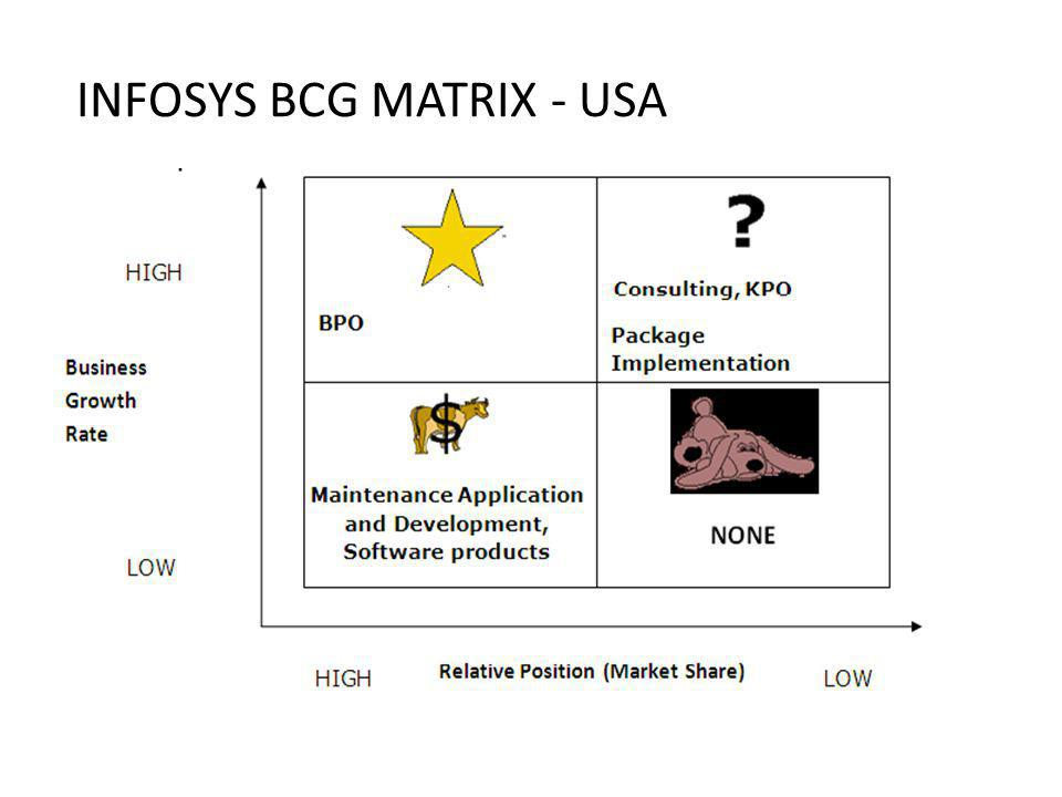 INFOSYS BCG MATRIX - USA