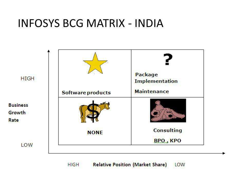 INFOSYS BCG MATRIX - INDIA
