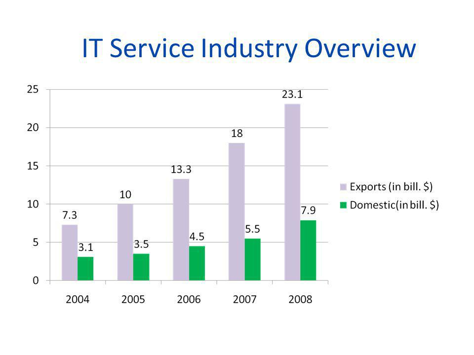 IT Service Industry Overview
