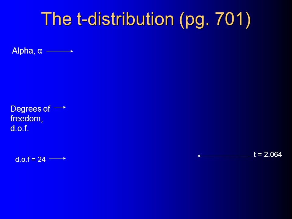 The t-distribution (pg. 701)