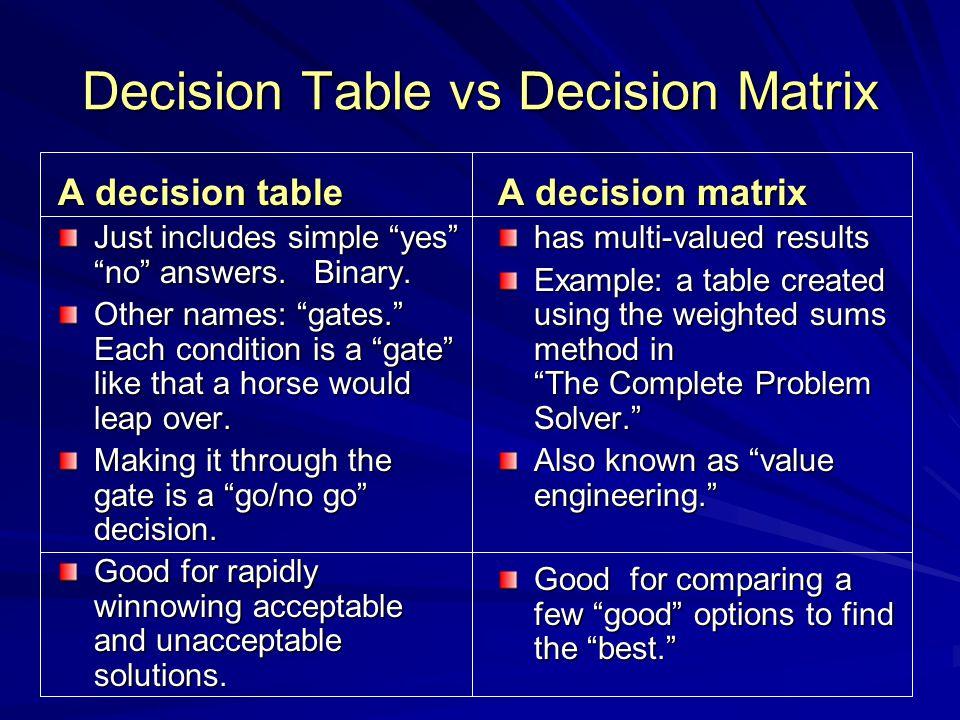 Decision Table vs Decision Matrix