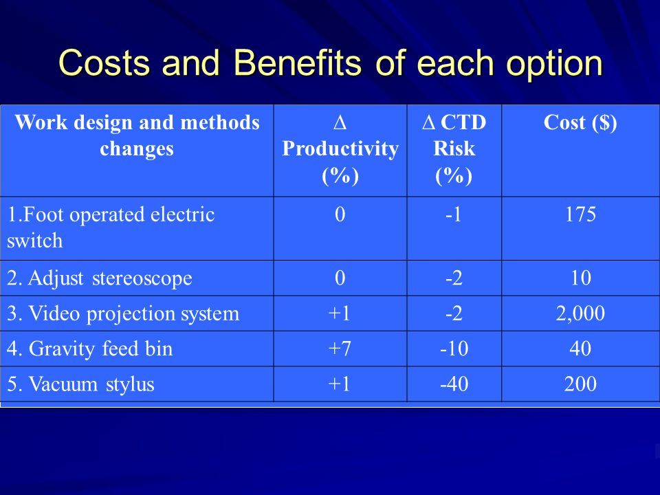 Costs and Benefits of each option