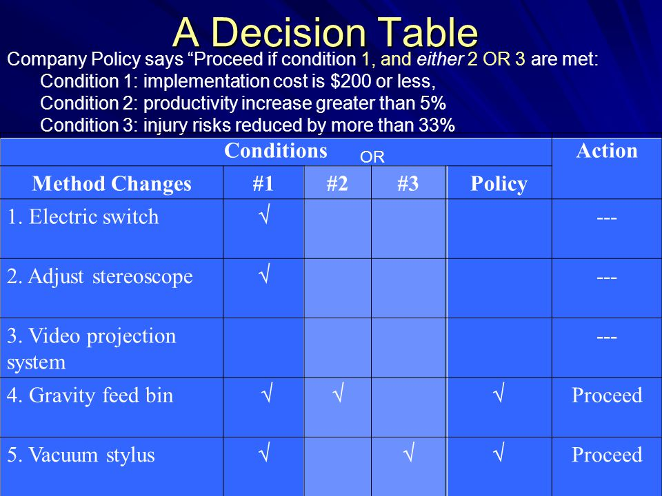 A Decision Table Conditions Action Method Changes #1 #2 #3 Policy