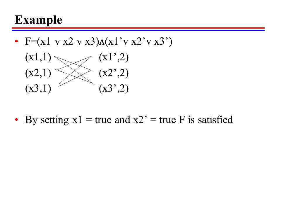 Example F=(x1 v x2 v x3)ᴧ(x1'v x2'v x3') (x1,1) (x1',2) (x2,1) (x2',2)