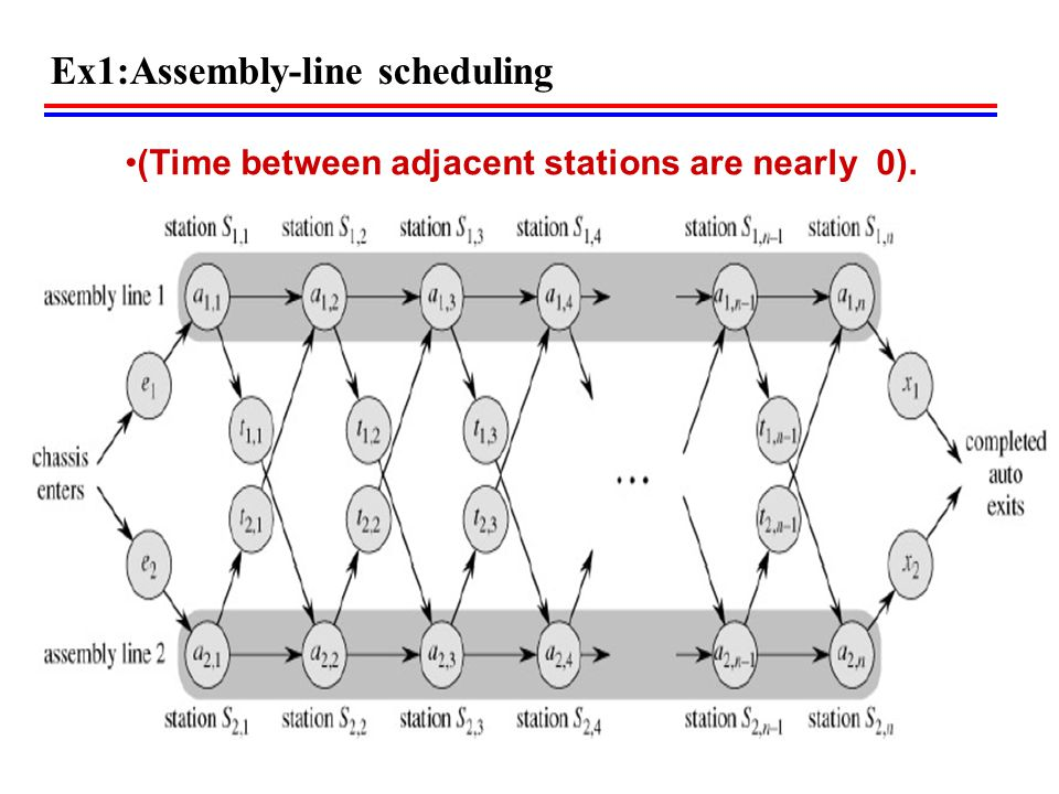 Ex1:Assembly-line scheduling