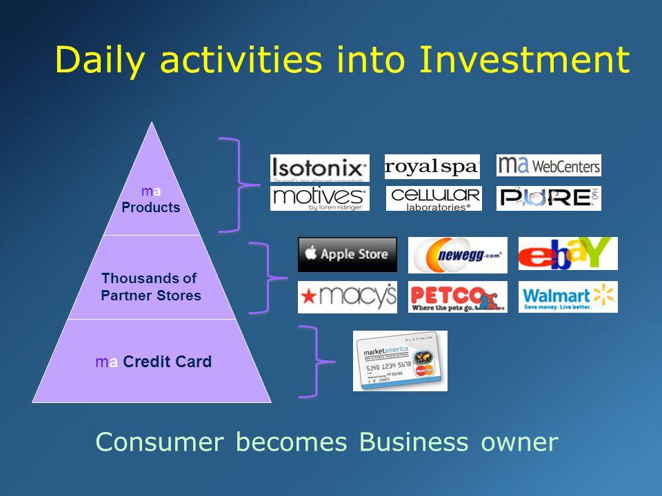 剩下 8:00 min Daily activities into Investment