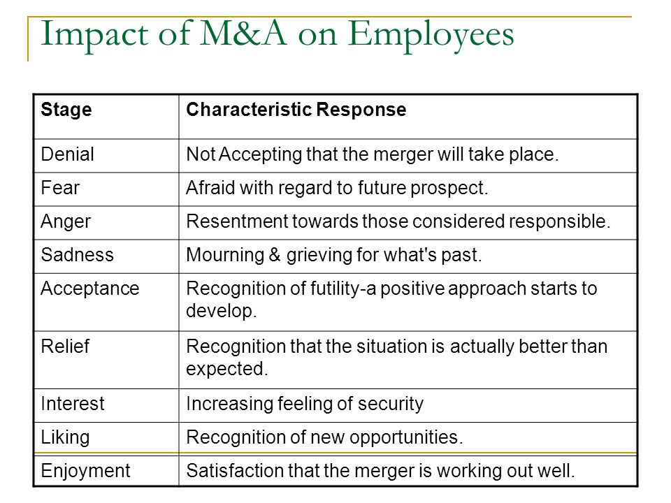 Impact of M&A on Employees