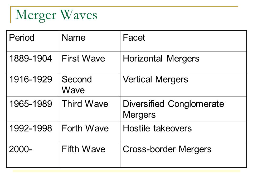 Merger Waves Period Name Facet 1889-1904 First Wave Horizontal Mergers