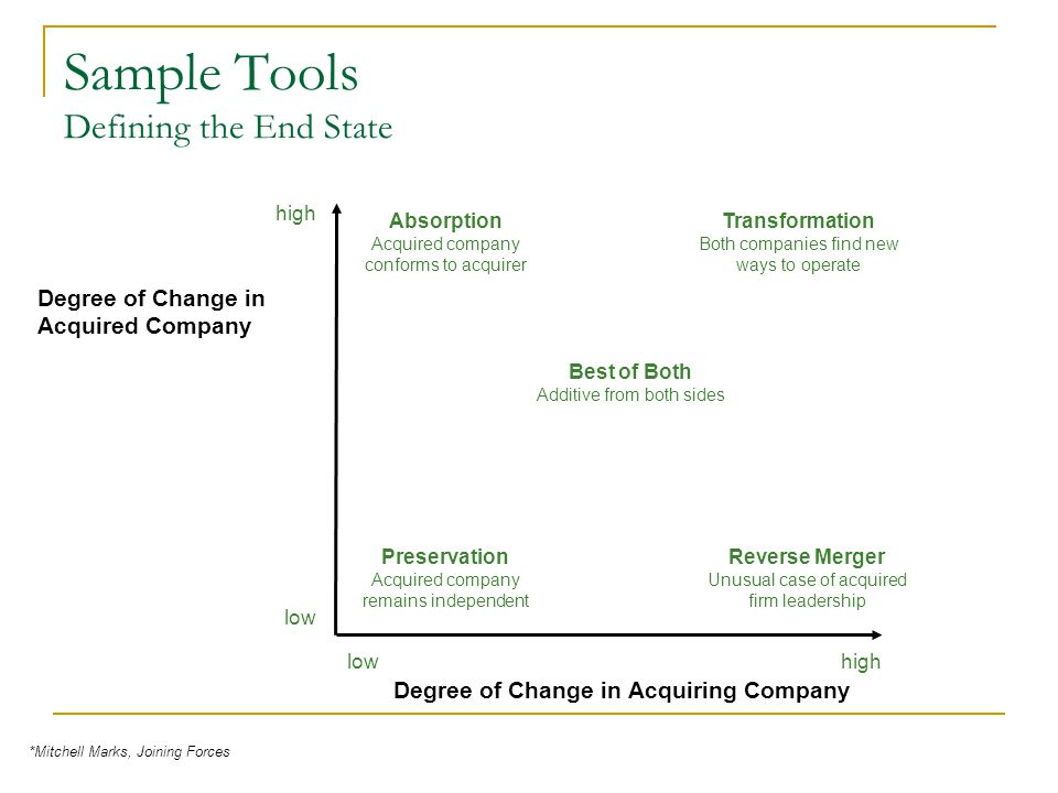 Sample Tools Defining the End State