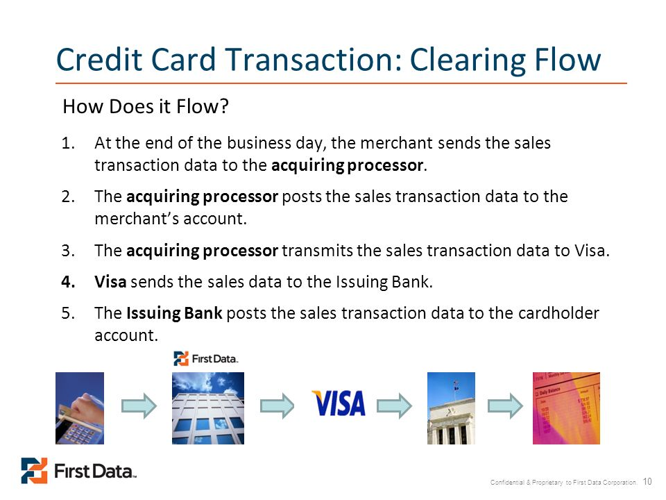 Credit Card Transaction: Clearing Flow