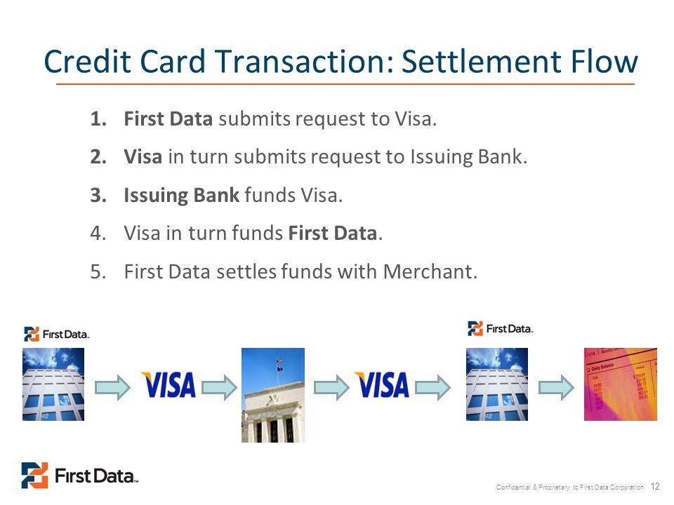 Credit Card Transaction: Settlement Flow