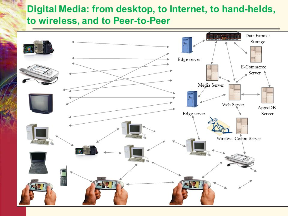 Digital Media: from desktop, to Internet, to hand-helds, to wireless, and to Peer-to-Peer