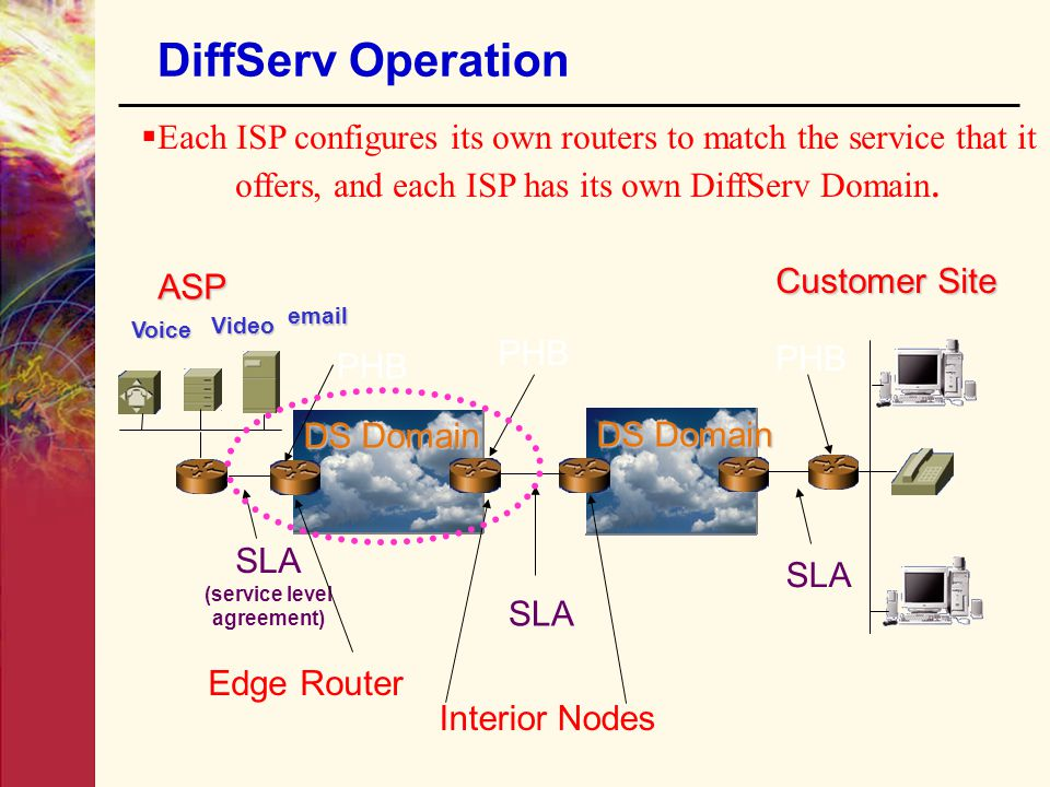 Ch 5 multimedia network standardization qos access media ppt 74 service level agreement platinumwayz