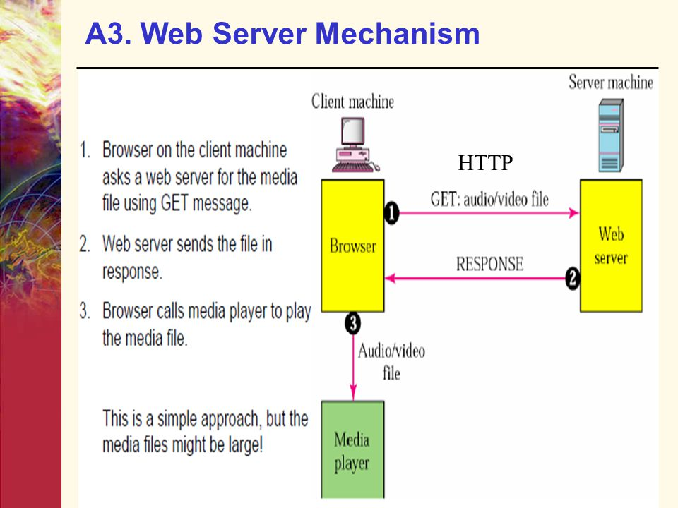 A3. Web Server Mechanism HTTP