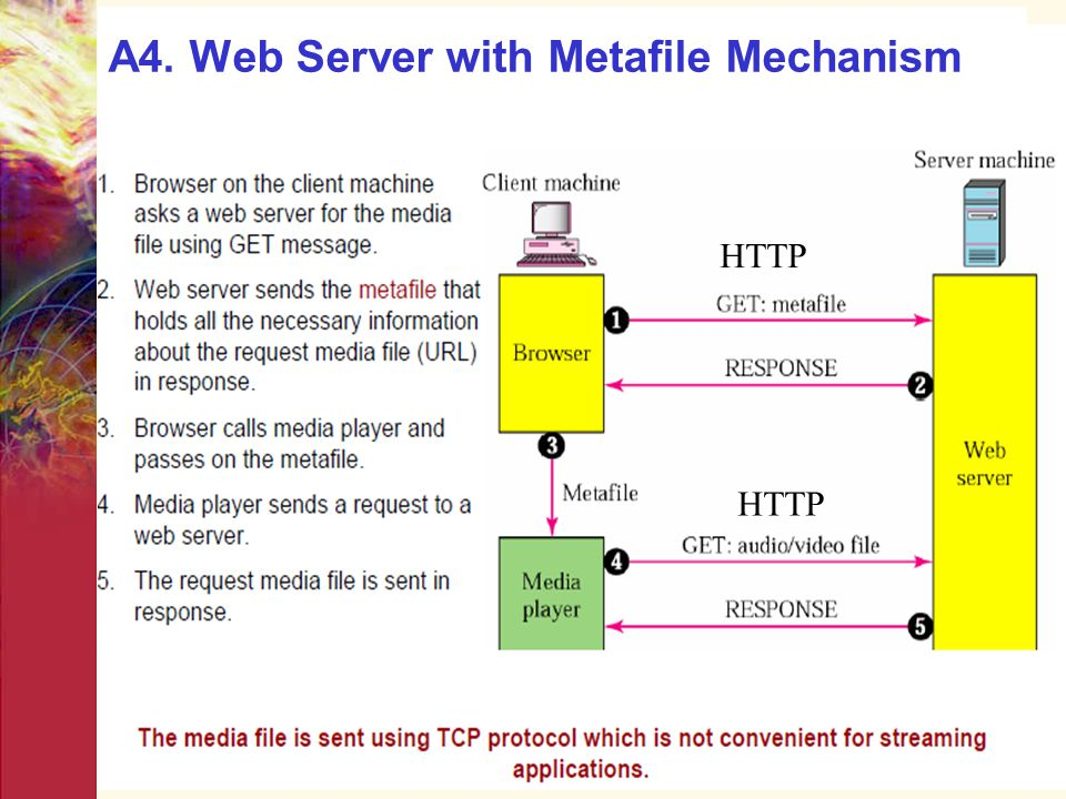 A4. Web Server with Metafile Mechanism