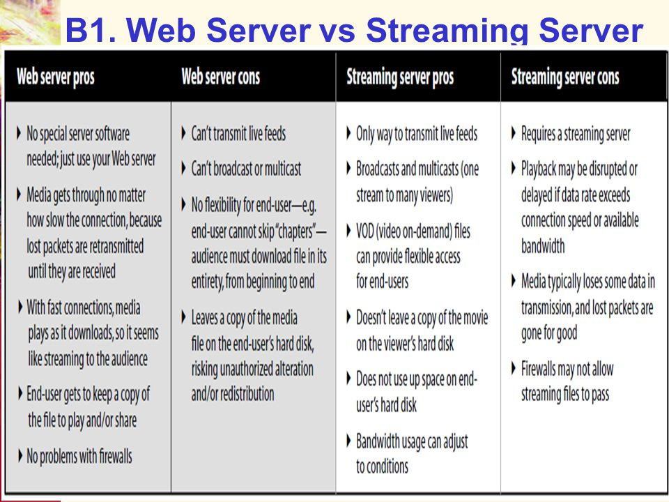 B1. Web Server vs Streaming Server