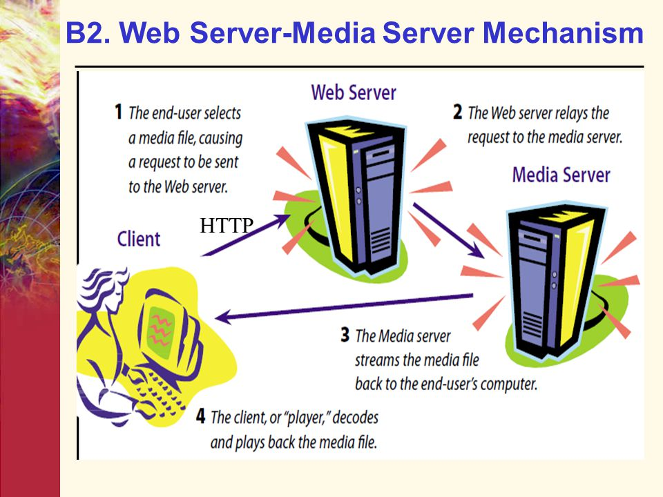 B2. Web Server-Media Server Mechanism