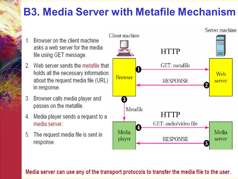 B3. Media Server with Metafile Mechanism