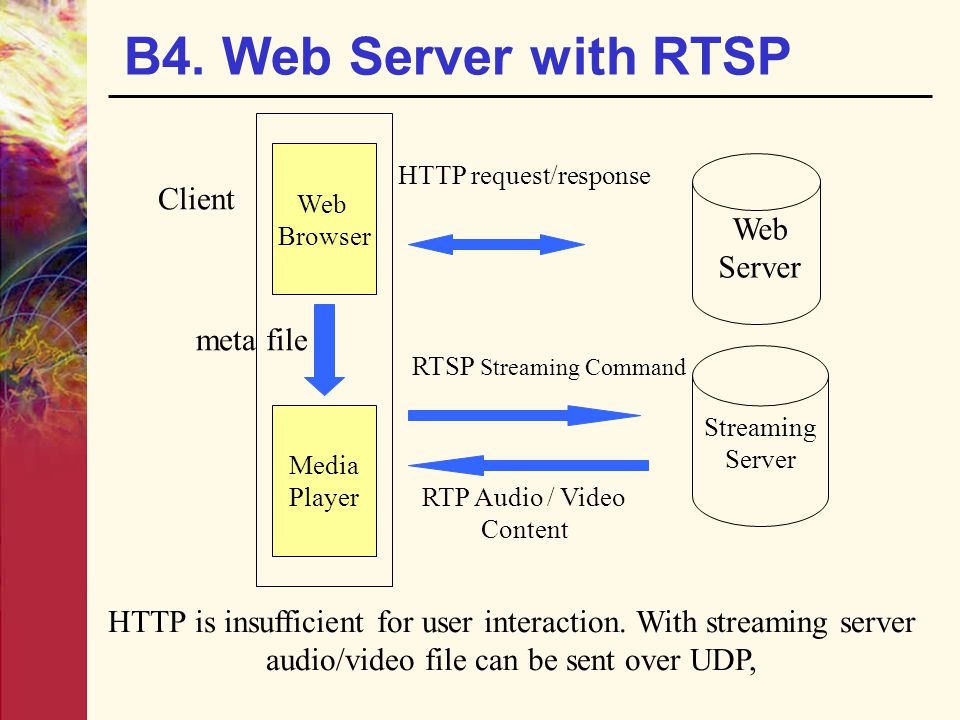 B4. Web Server with RTSP Client Server meta file