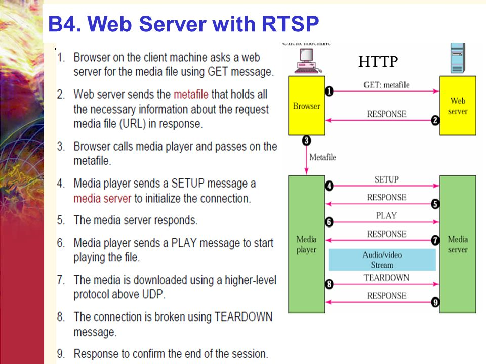 B4. Web Server with RTSP HTTP