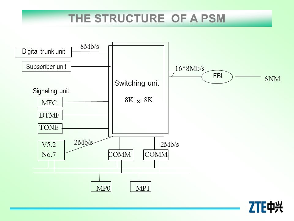 THE STRUCTURE OF A PSM × Digital trunk unit Subscriber unit MFC DTMF