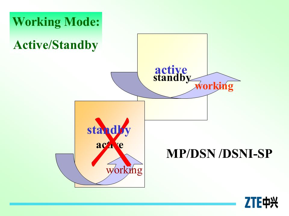Working Mode: Active/Standby active standby MP/DSN /DSNI-SP