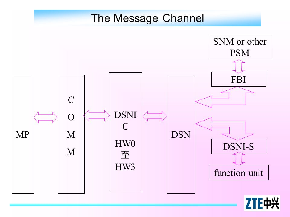 The Message Channel SNM or other PSM DSNIC HW0至HW3 FBI MP C O M DSN