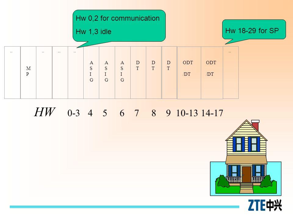 HW 0-3 4 5 6 7 8 9 10-13 14-17 Hw 0,2 for communication Hw 1,3 idle