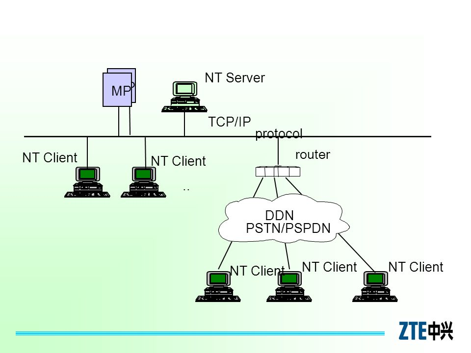 NT Server MP. MP. protocol. TCP/IP. router. NT Client. NT Client. .. DDN. PSTN/PSPDN. NT Client.