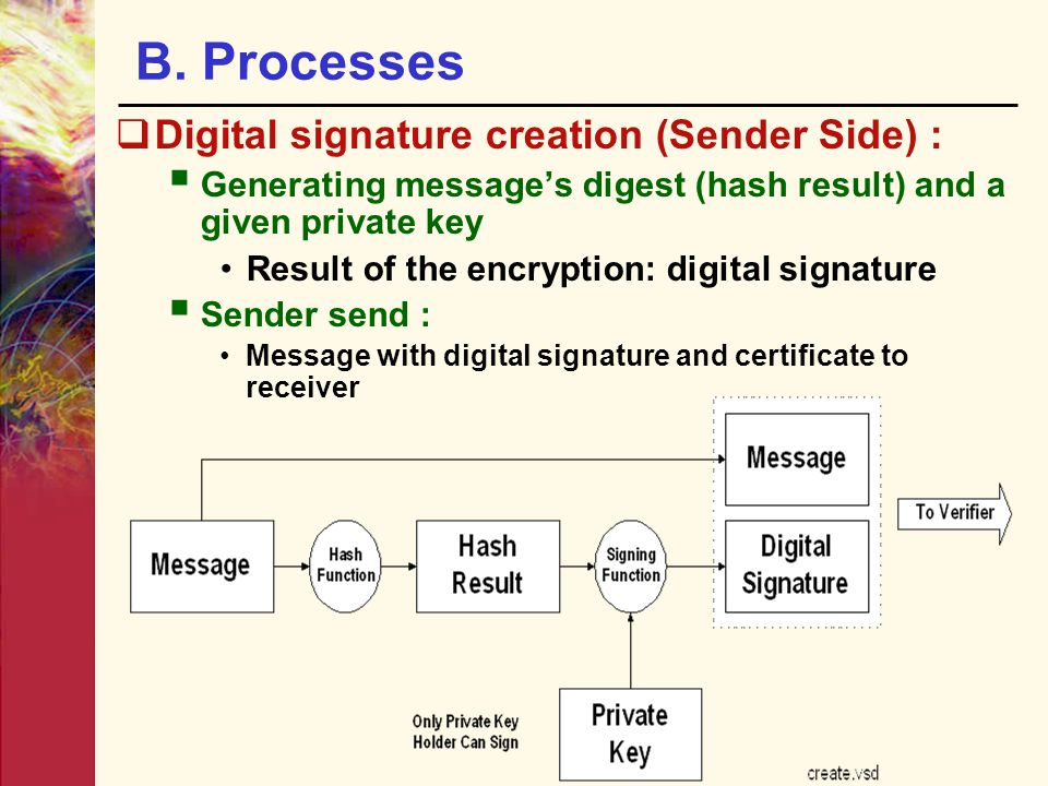 B. Processes Digital signature creation (Sender Side) :