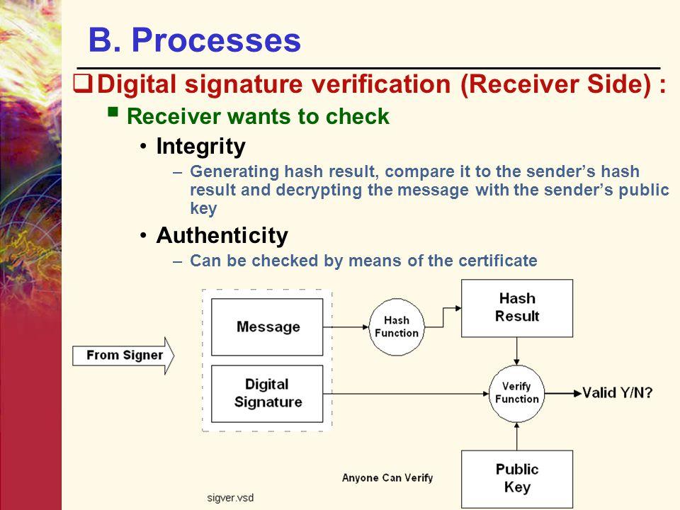 B. Processes Digital signature verification (Receiver Side) :