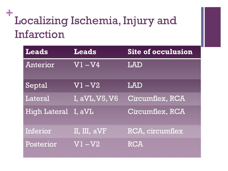 Localizing Ischemia, Injury and Infarction