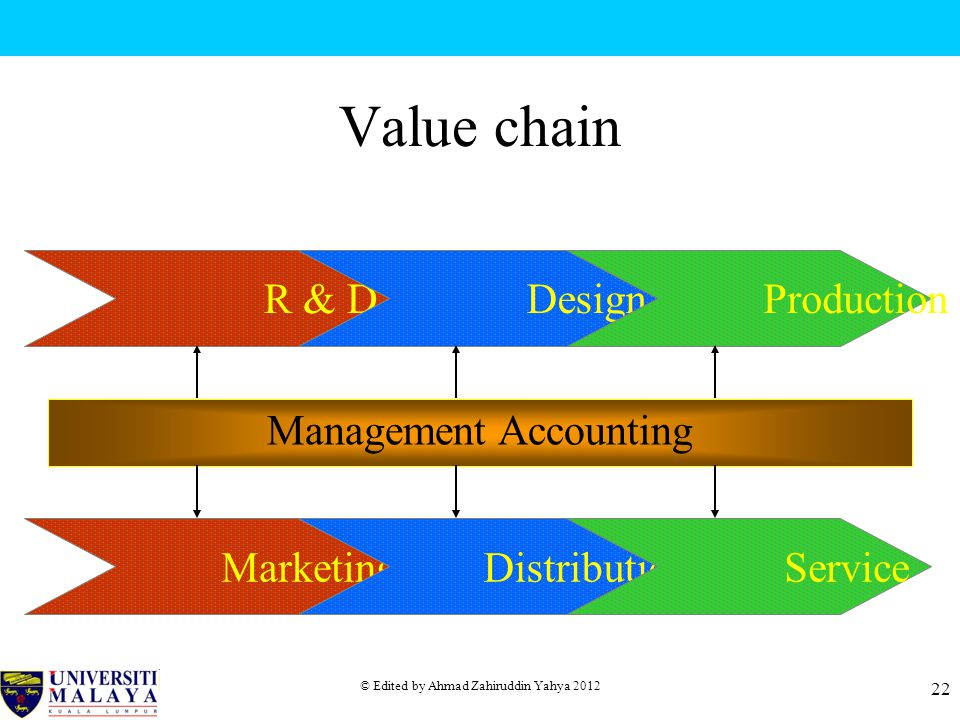 Value chain R & D Design Production Management Accounting Marketing