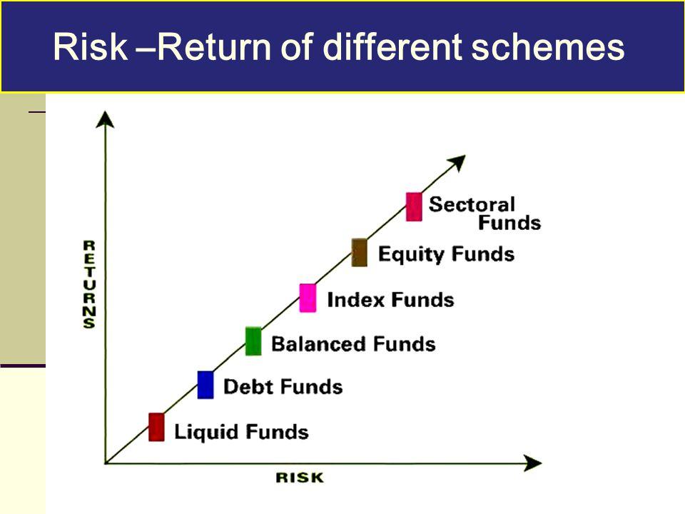Risk –Return of different schemes