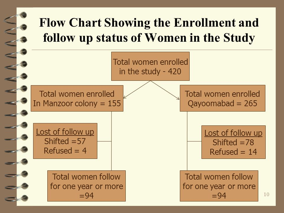 Flow Chart Showing the Enrollment and follow up status of Women in the Study