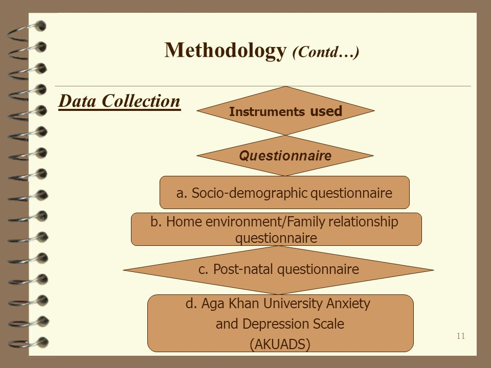 Methodology (Contd…) Data Collection Questionnaire