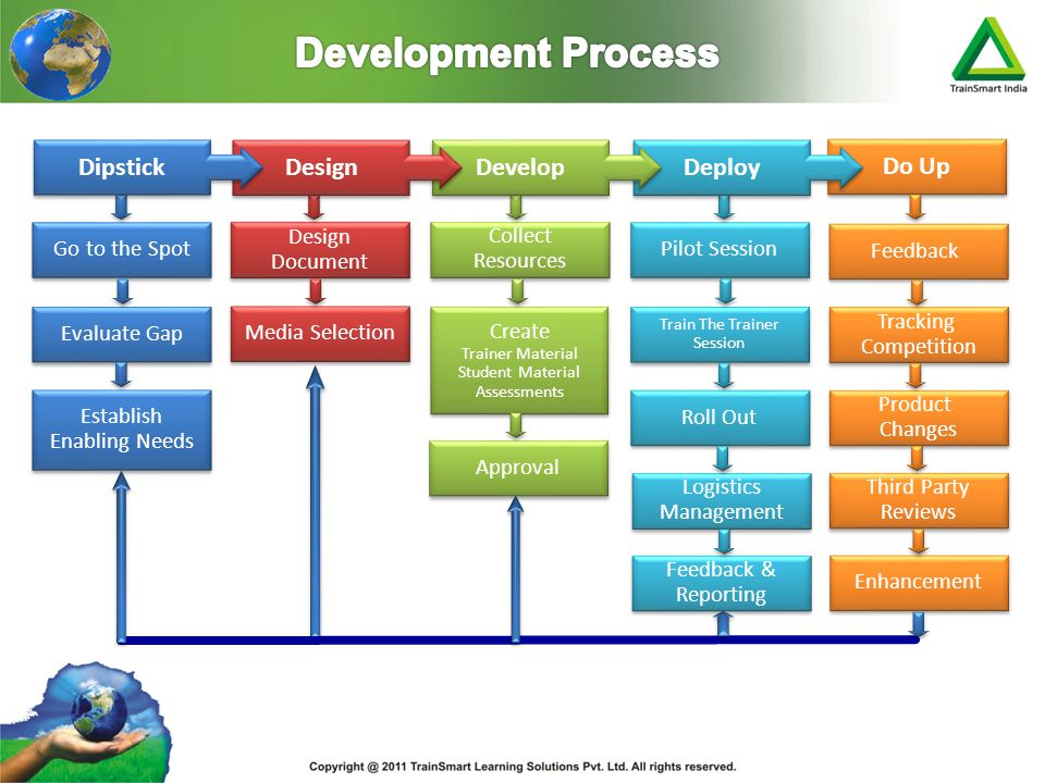 Development Process Dipstick Design Develop Deploy Do Up