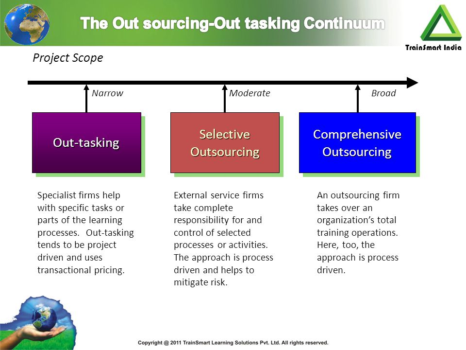 The Out sourcing-Out tasking Continuum