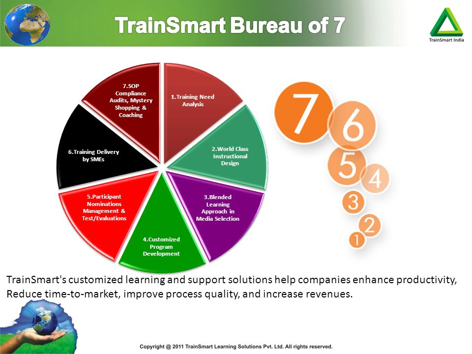 TrainSmart Bureau of 7 1.Training Need Analysis. 2.World Class Instructional Design. 3.Blended Learning Approach in Media Selection.