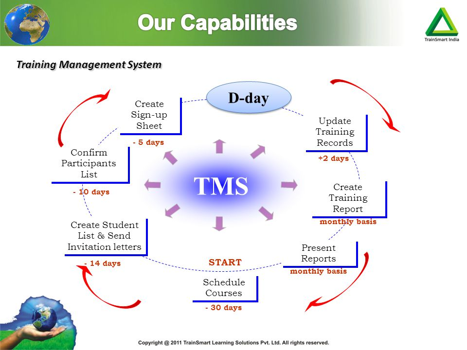TMS Our Capabilities D-day Training Management System