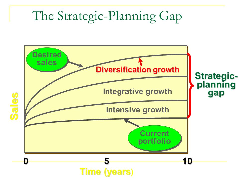 The Strategic-Planning Gap