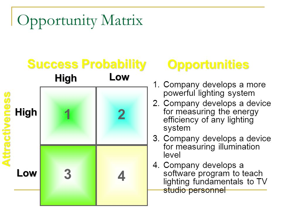 Opportunity Matrix 1 2 3 4 Success Probability Opportunities